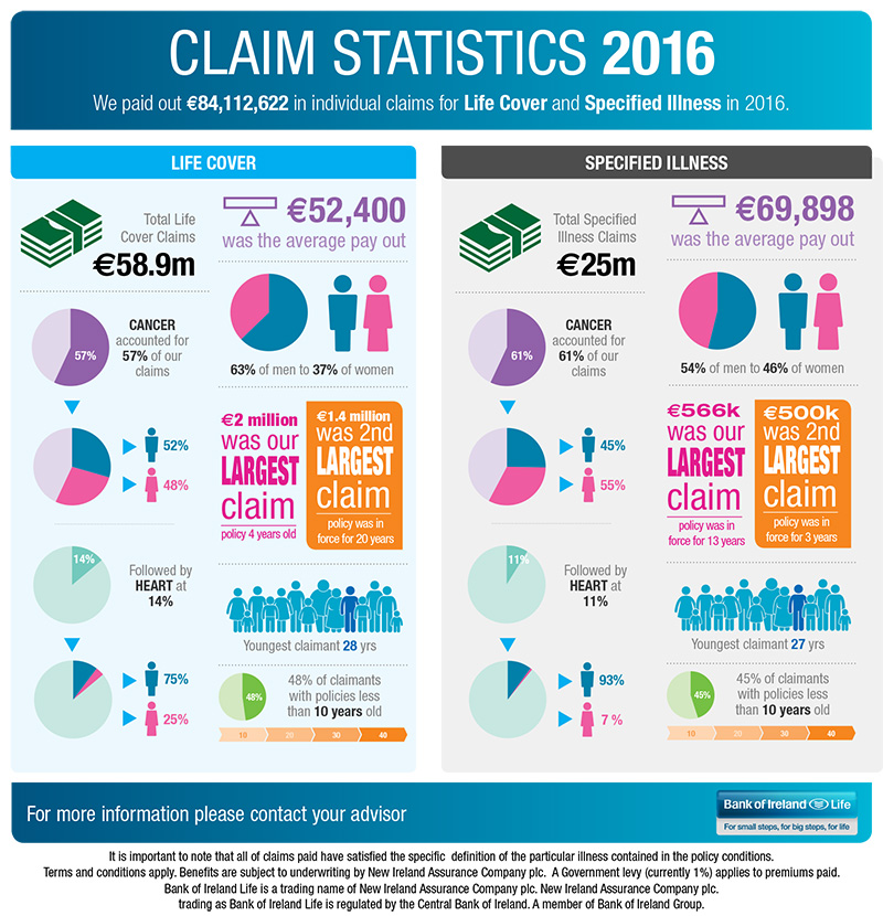 Claims Stats 2016 Infographic