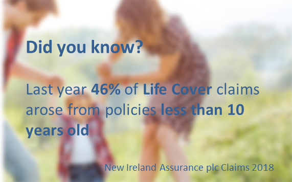 Did you know Last year 46% of Life Cover claims arose from policies less than 10 years old